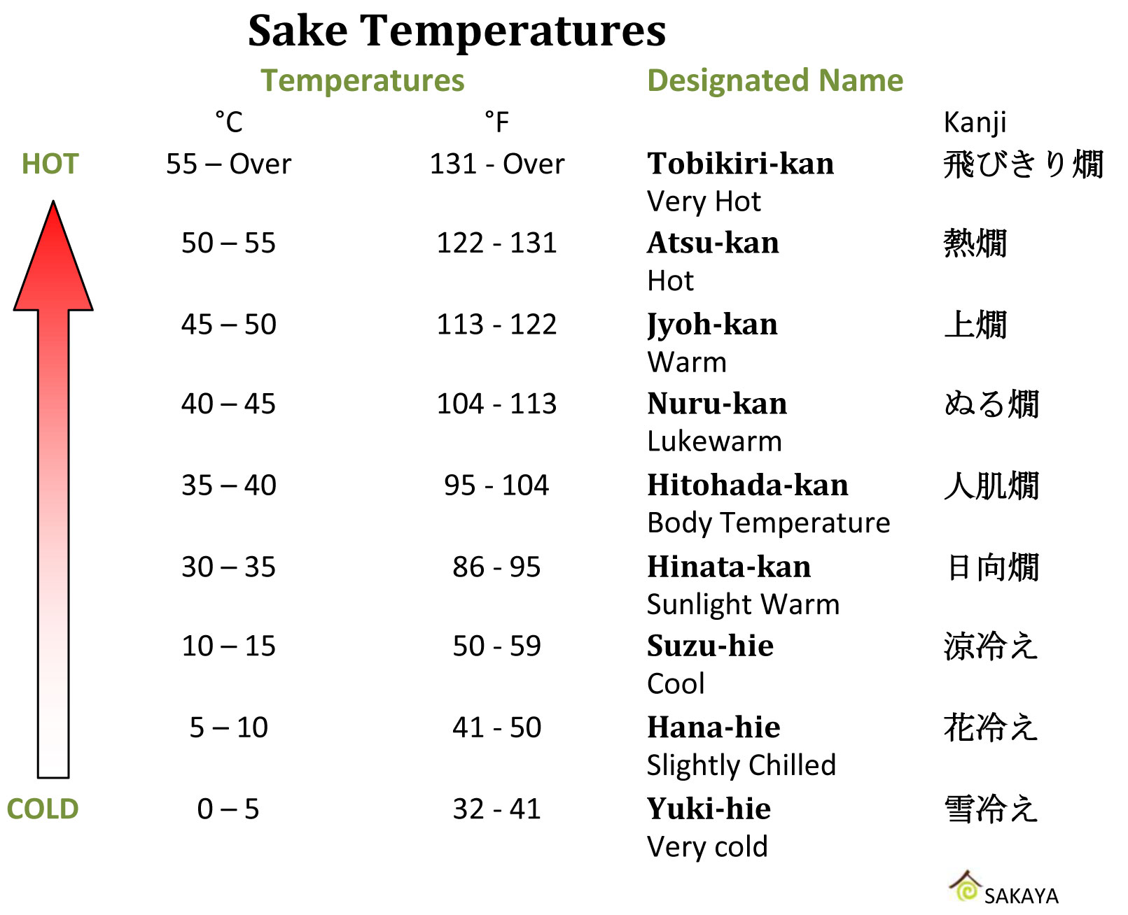 sake temperatures
